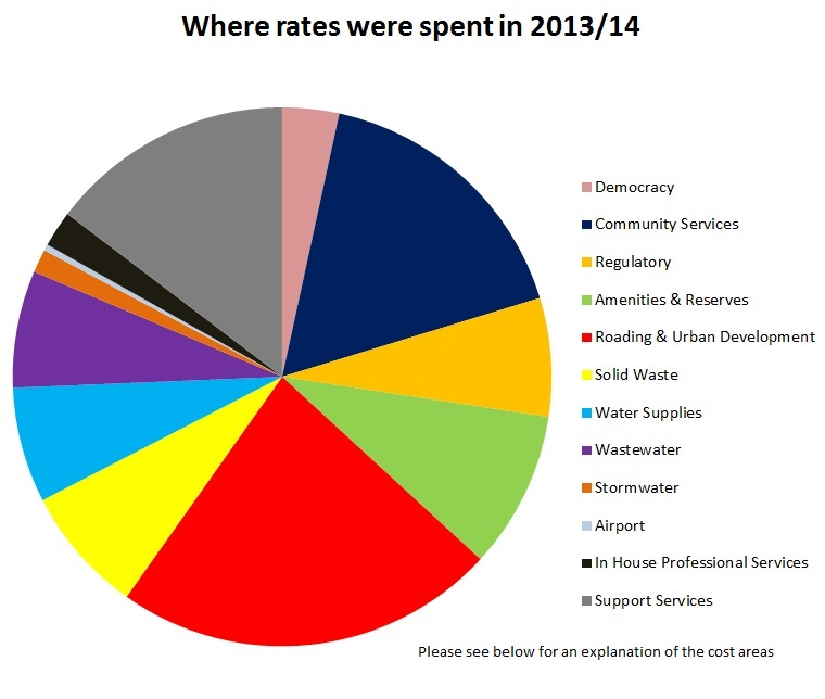 where rates were spent in 2013-14