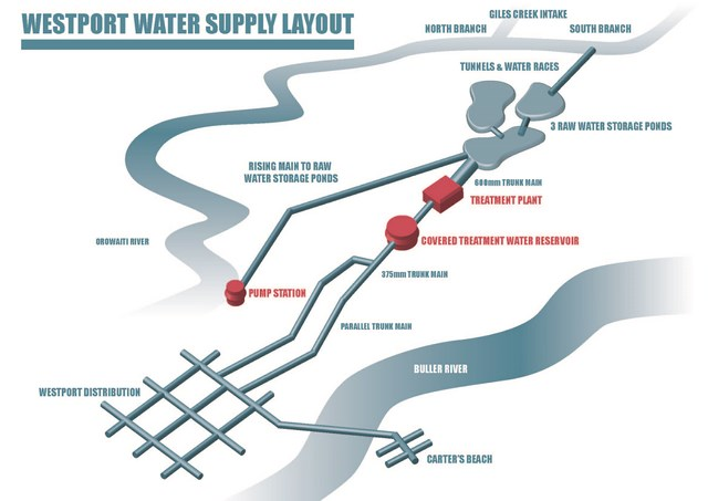 Where Westport water supply comes from