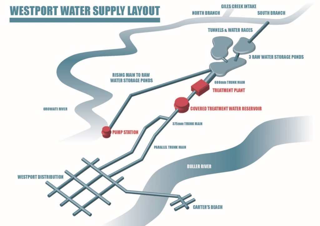 Water Supply layout
